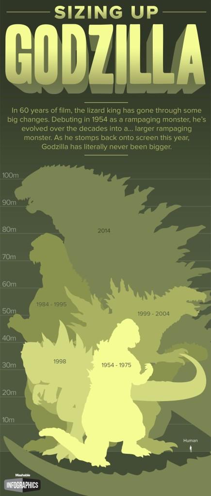 Godzilla-Chart-5